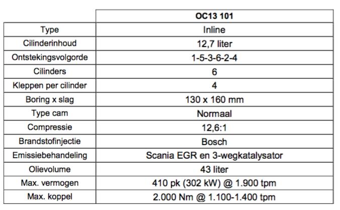 Technische gegevens 13 liter gas motor